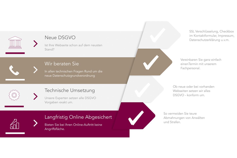 Werbeagentur aus Münster - Hilfe bei DSGVO, Datenschutzgrundverordnung