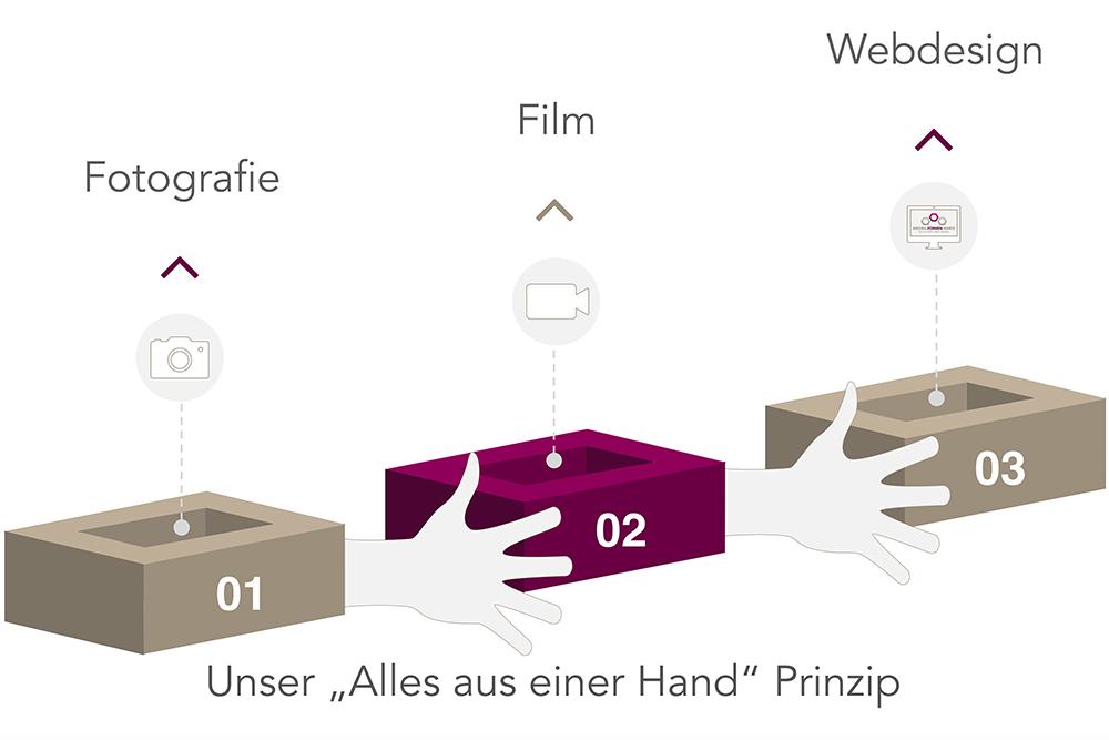 """Grafik """"Alles aus einer Hand"""" Prinzip der Werbeagentur Medien Form Werte aus Münster"""