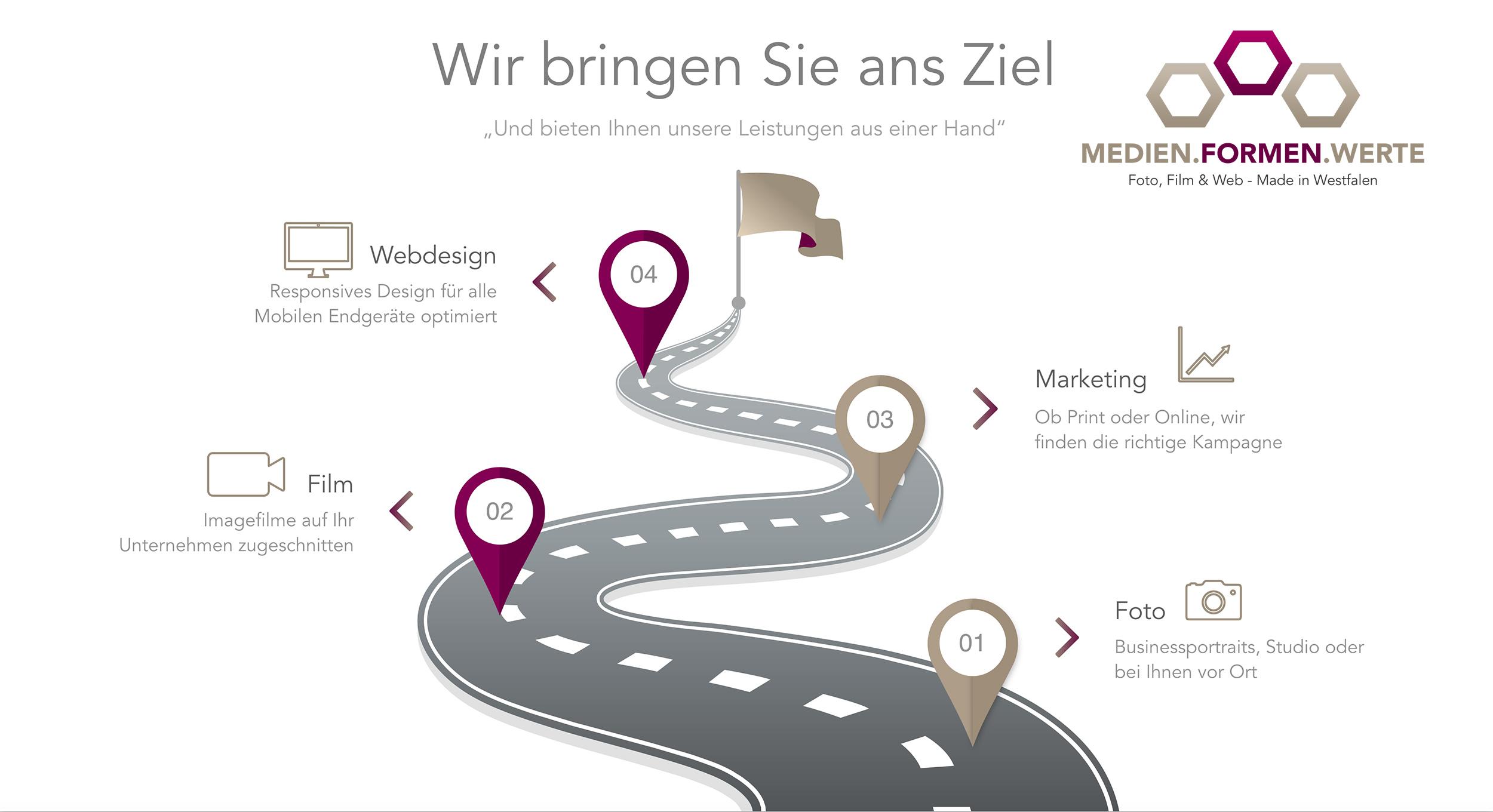 Grafik mit dem Leistungen der Werbeagentur Medien Formen Werte aus Münster. Foto, Film, Marketing und Webdesign aus einer Hand.